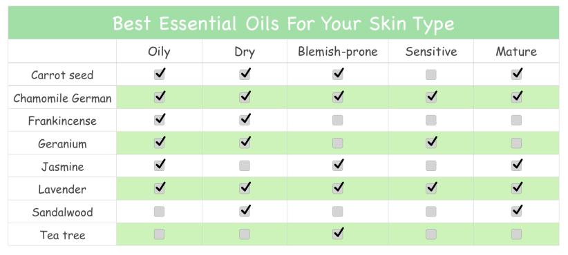 essential oils sheet